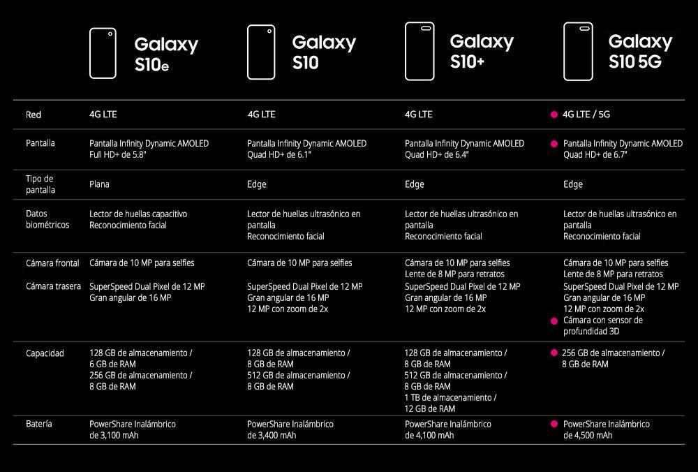 Samsung Galaxy S10 5G comparado con otros modelos de teléfono Galaxy